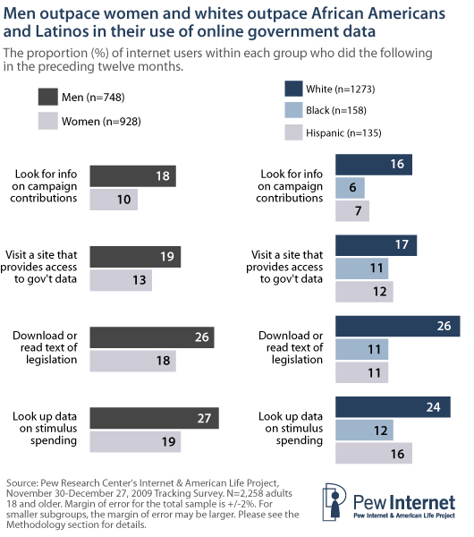 Stor publikumsinteresse for offentlige data i USA