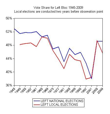 Kommunevalg = Stortingsvalg