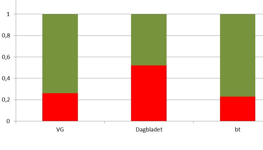 Anonymitet og usaklighet i nettdebatten: en sammenlikning mellom VG.no, dagbladet.no og bt.no