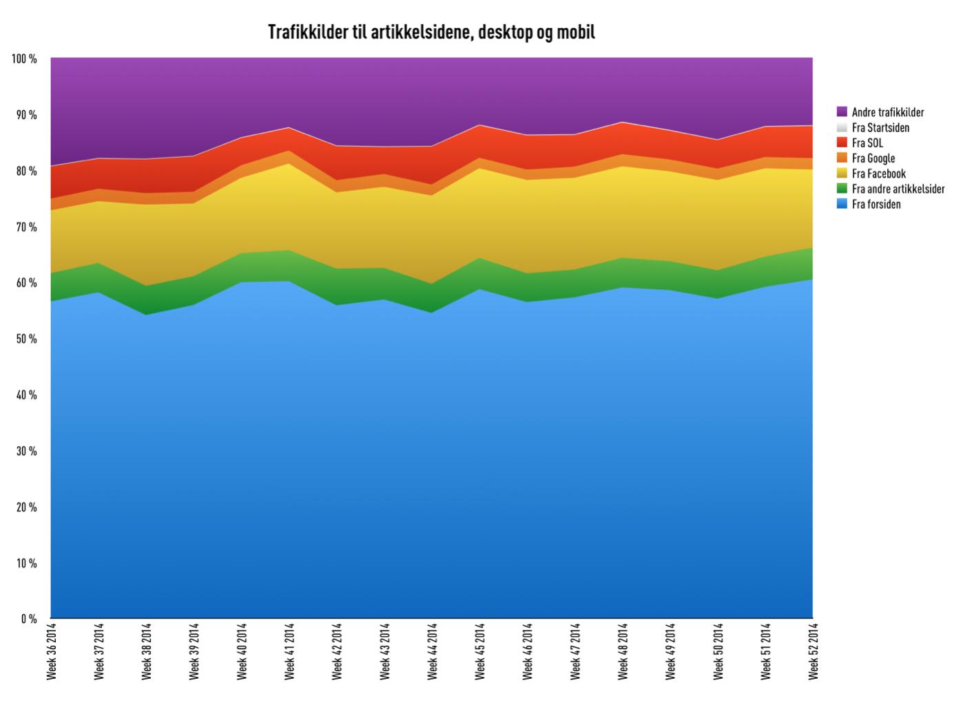 Trafikkilder til artikkelsider, prosentandeler, Amedias aviser, uke 36-52 2014 (kilde: Amedia)