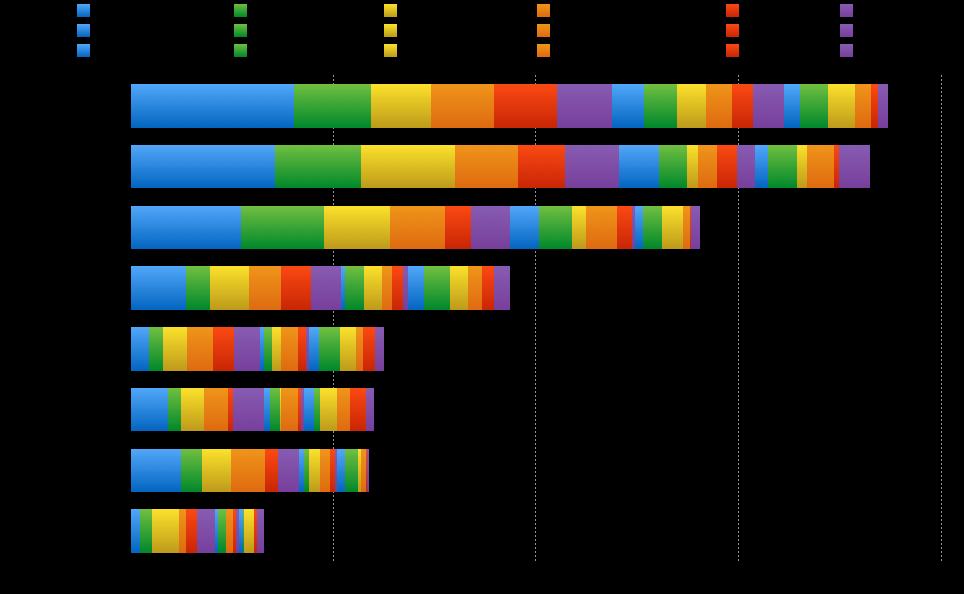 Figur 6: Tabloidvinkling i 8 nettaviser, målt i antall forekomster.