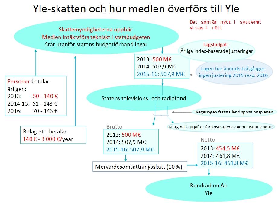 Skisse av skattemodellen for finansiering av Yle.