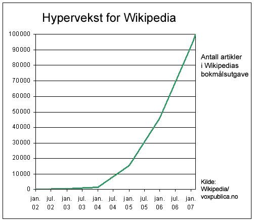 Bokmålsutgaven av Wikipedia nådde 100.000 artikler 24. februar 2007 (grafikk: Vox Publica)