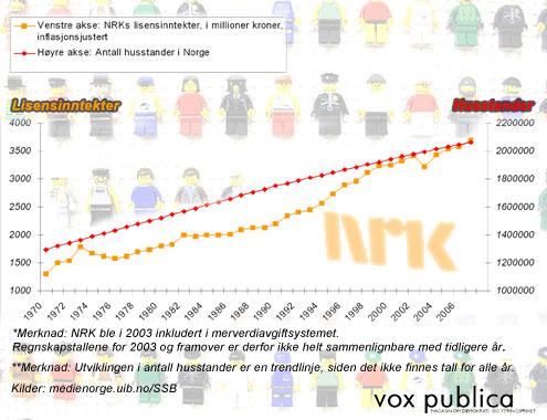 Utviklingen i NRKs lisensinntekter og antall husstander i Norge