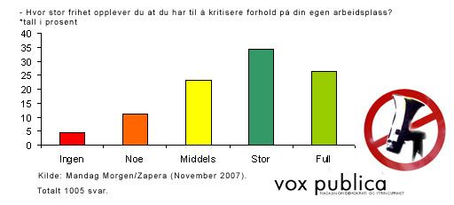 Ytringsfrihet for ansatte -- grafikk (ill: Håvard Legreid/Vox Publica)