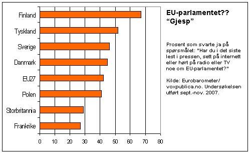 EU-parlamentet i mediene. Eurobarometer 2008.