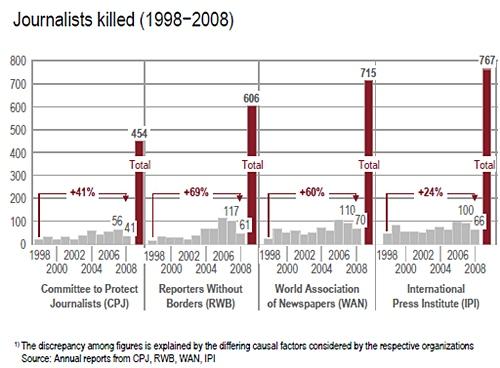 Statistikk drepte journalister