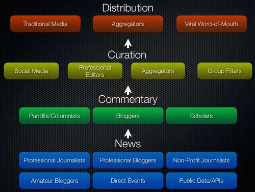 Medienes nye økosystem (ill: Steven Berlin Johnson)