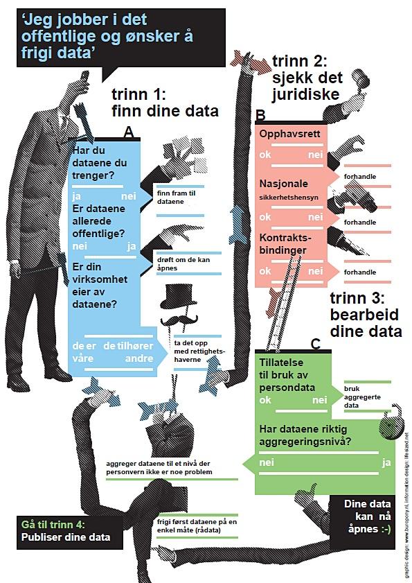 Hvordan frigi data? Plakaten er her!