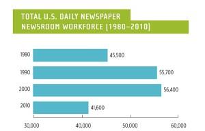 USAs medietilsyn til avisene: Eg ser du har det vondt, men…