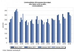 Valg 2011: Alle kandidater, alle kommuner og fylker