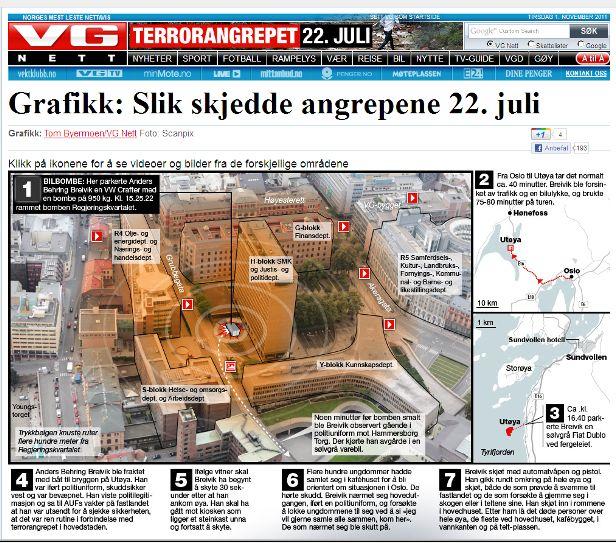 Billede 6. Grafisk repræsentation af hændelserne I Norge 22/7 på den norske nettavis vg.no