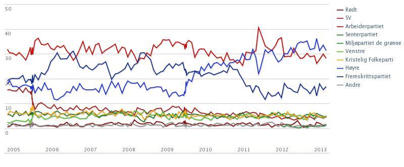 TV 2 og TNS Gallups partibarometer 2005-13 (kilde: TV 2)