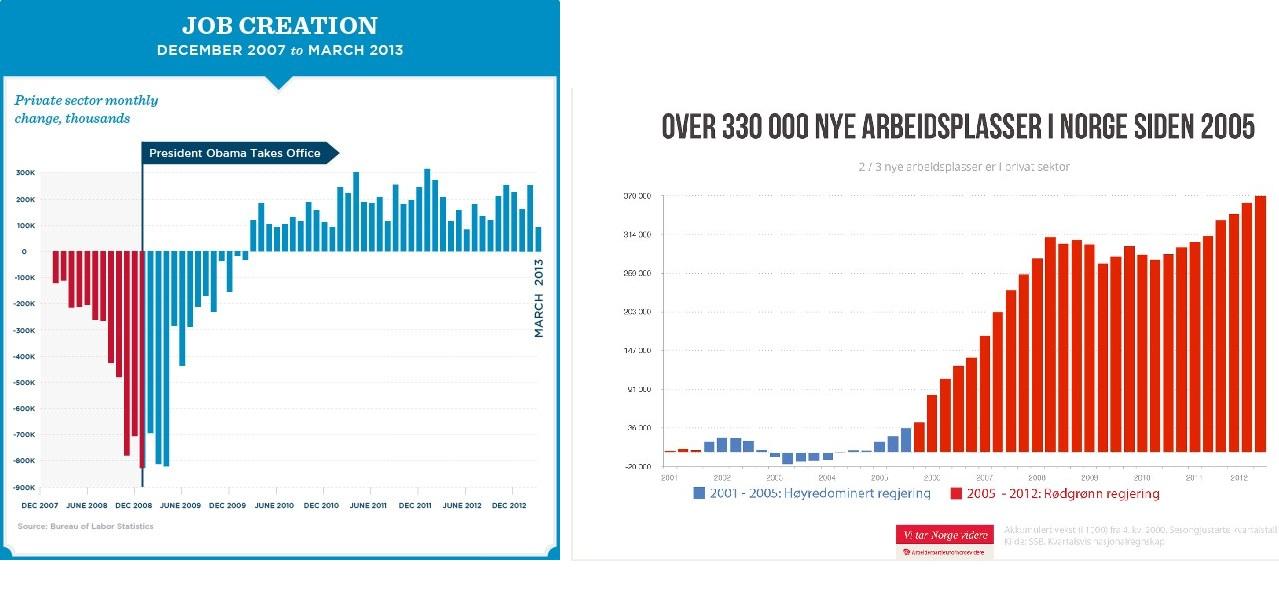 Venstre: Hentet fra Barack Obamas Facebook-side. Høyre: Hentet fra Arbeiderpartiets Facebook-side. Klikk på bildet for større versjon.
