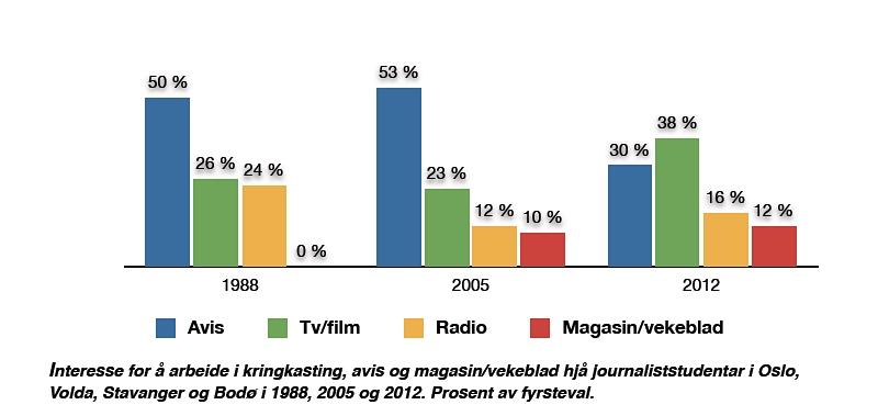 Hovden2013_figur1