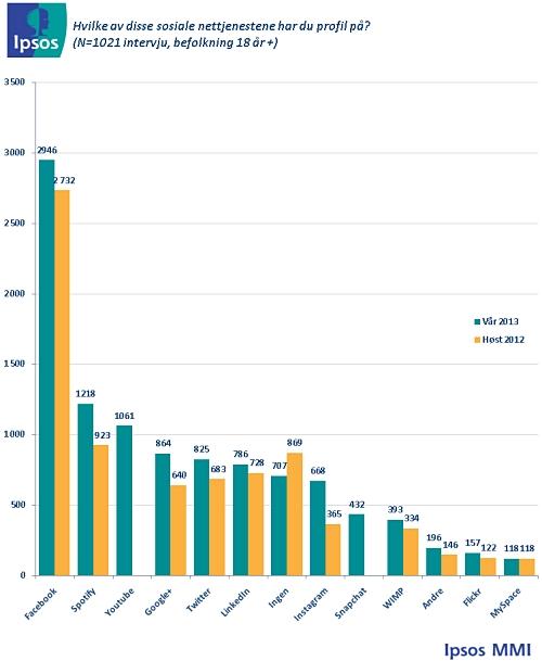 Facebook er folkets nett-tjeneste. Undersøkelse gjennomført uke 15-16 2013 (kilde: Ipsos MMI)