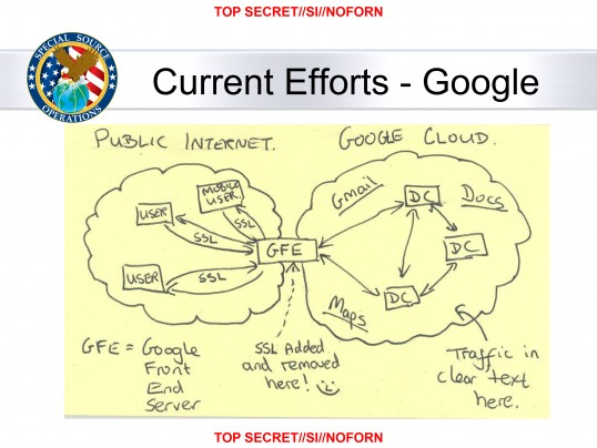 Diagram tegnet av NSA-ansatte for å vise overvåkning av Googles data.