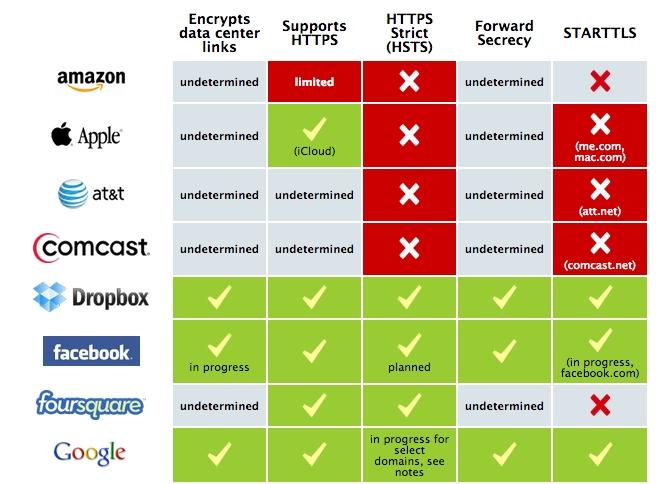 Sikkerhetssjekk for nett-tjenester. Klikk for å se hele grafikken.