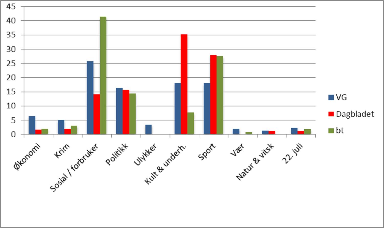 Figur 2. Saker åpnet for debatt august-desember 2011. Fordeling på stofftyper.  Utvalg: Ti øverste saker på forsiden kl. 12 hver dag.