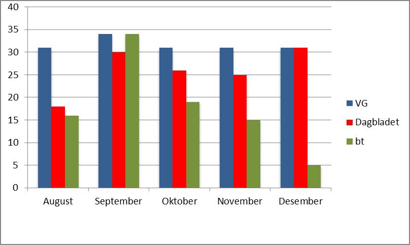 Figur 3. Saker om politikk åpnet for debatt august-desember 2011.  Utvalg: Ti øverste saker på forsiden kl. 12 hver dag.