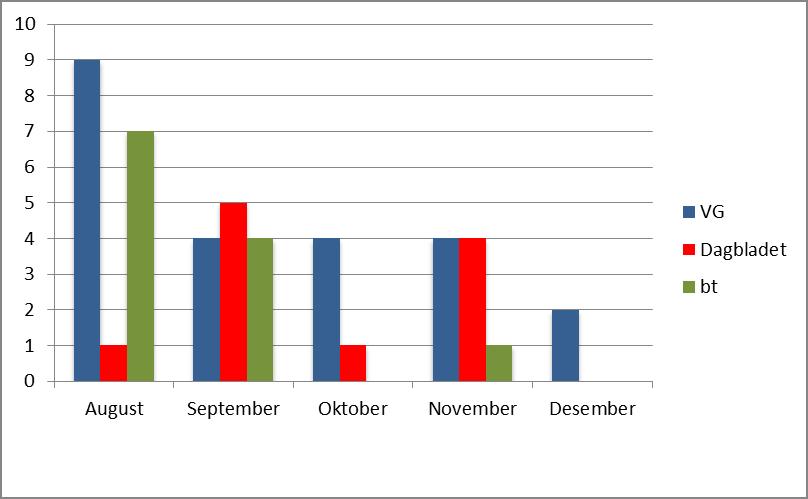 Figur 4. Saker om 22. juli åpnet for debatt august-desember 2011.  Utvalg: Ti øverste saker på forsiden kl. 12 hver dag.