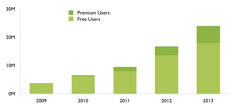 Spotify: Utviklingen i antall betalende kunder og gratis-lyttere (grafikk: spotify.com)