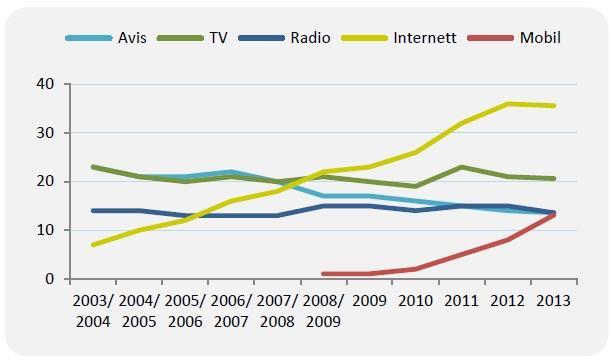Andel som er helt enig i at papiravis, TV, radio, Internett eller mobil er viktigste nyhetskilde 2003–2013, (prosent, 15 år+). Kilde: TNS Gallup (Forbruker & Media)
