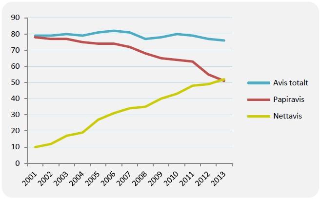 Andel som har lest avis en gjennomsnittsdag 2001–2013, 9–79 år (prosent). Merk: Lesing av nettavis inkluderer lesing på mobil og nettbrett. Kilde: SSB (Norsk mediebarometer)