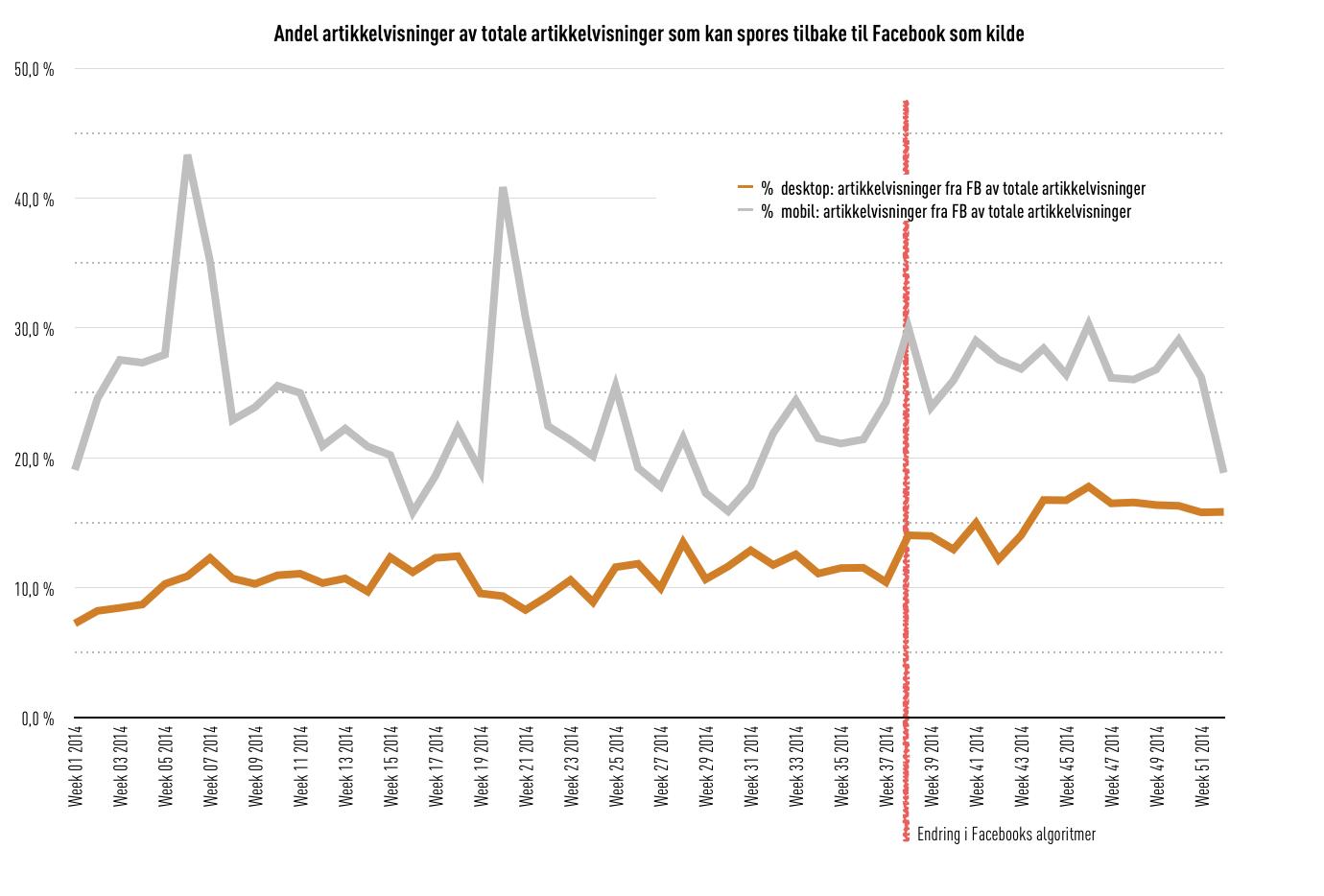 Prosentandel artikkelvisninger av totale artikkelvisninger med Facebook som kilde, Amedias aviser, desktop og mobil, uke 1–51 2014 (kilde: Amedia)