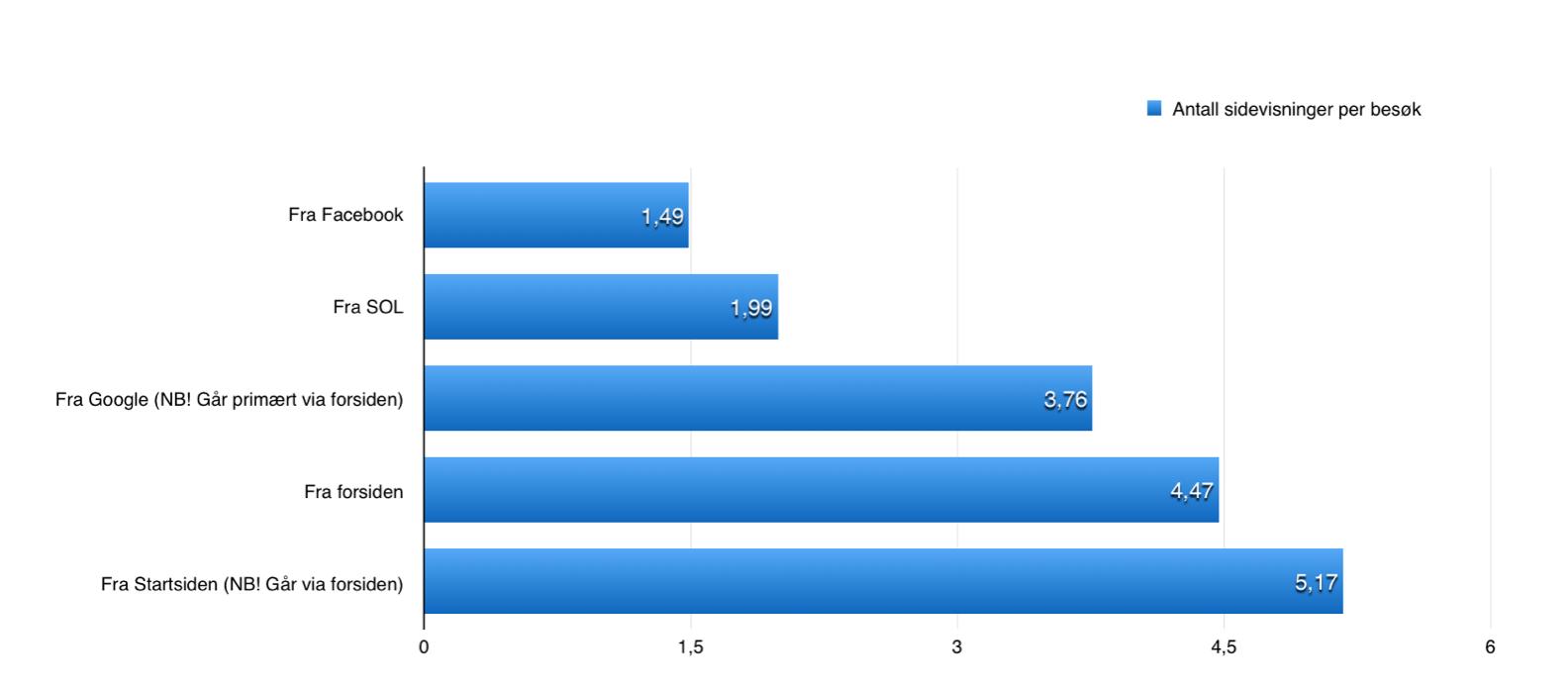 Antall sidevisninger per besøk fordelt på trafikkilder, Amedias aviser, gjennomsnittstall september-desember 2014 (kilde: Amedia)