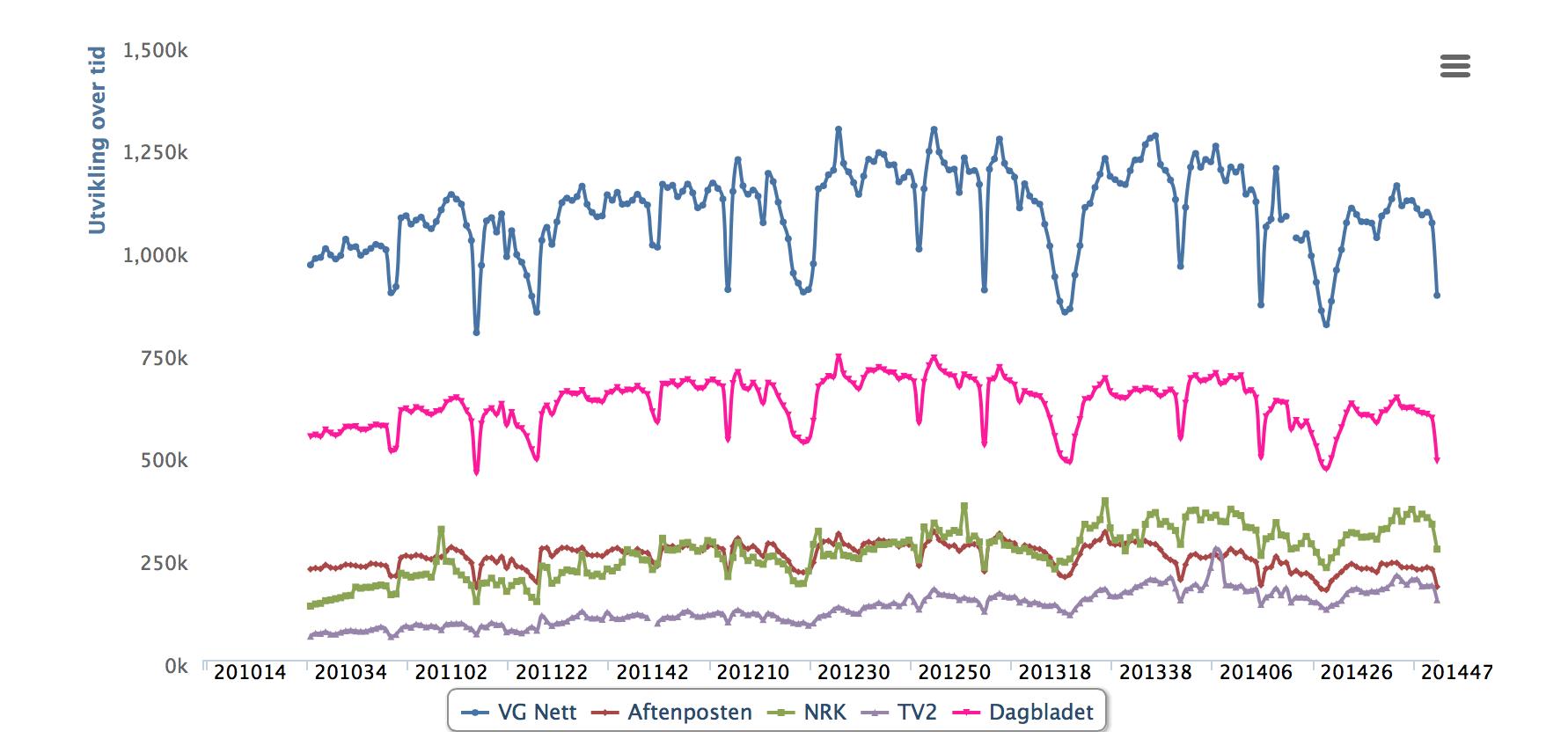 Ledende norske nettmedier: Antall daglige forsidebrukere fra begynnelsen av 2010 til slutten av 2014 (kilde: tnslistene.no)