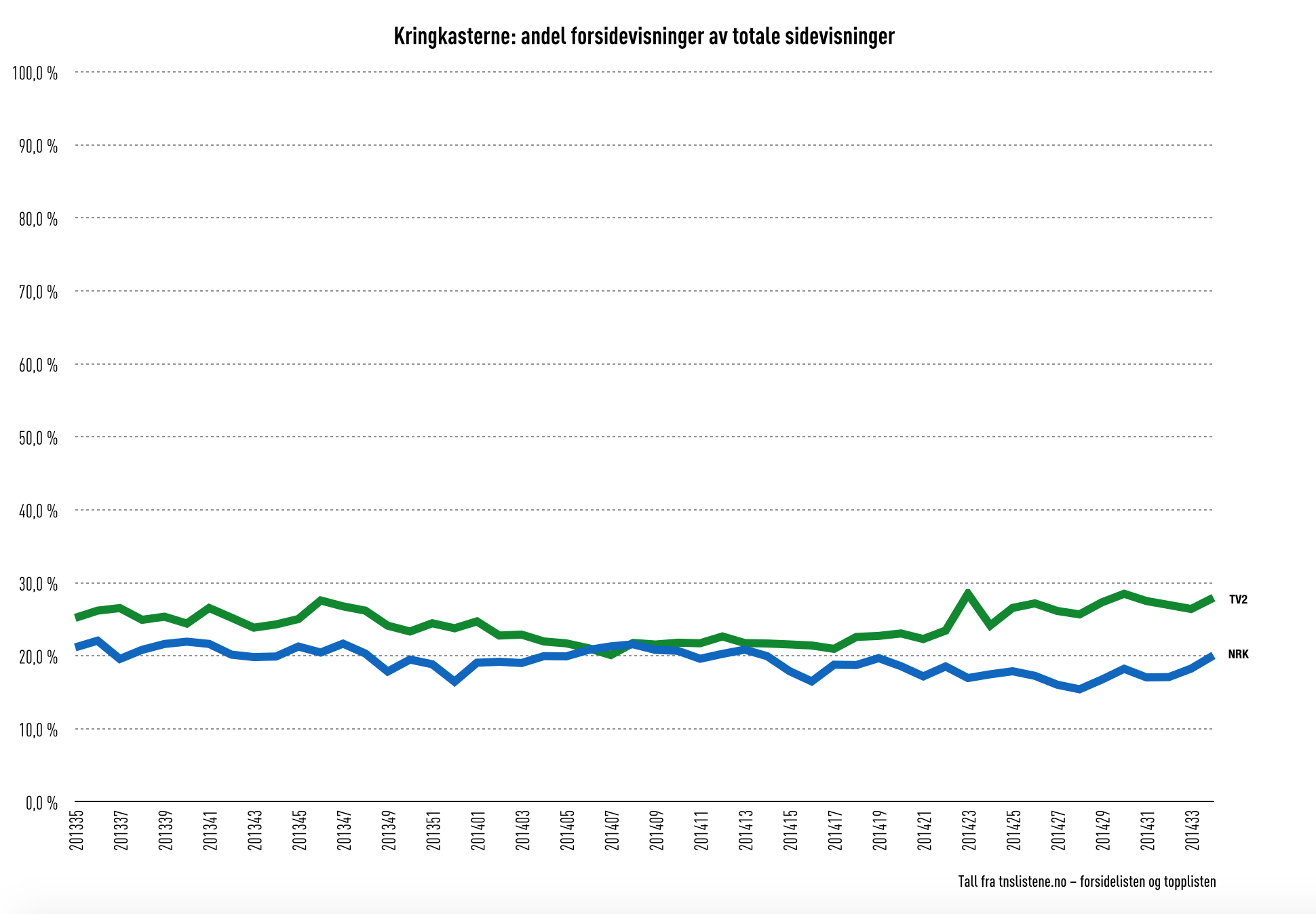 Tv2.no og nrk.no: andel forsidevisninger av totale sidevisninger, uke 35-2013 til uke 33-2014. (Kilde: tnslistene.no). Klikk for større versjon.
