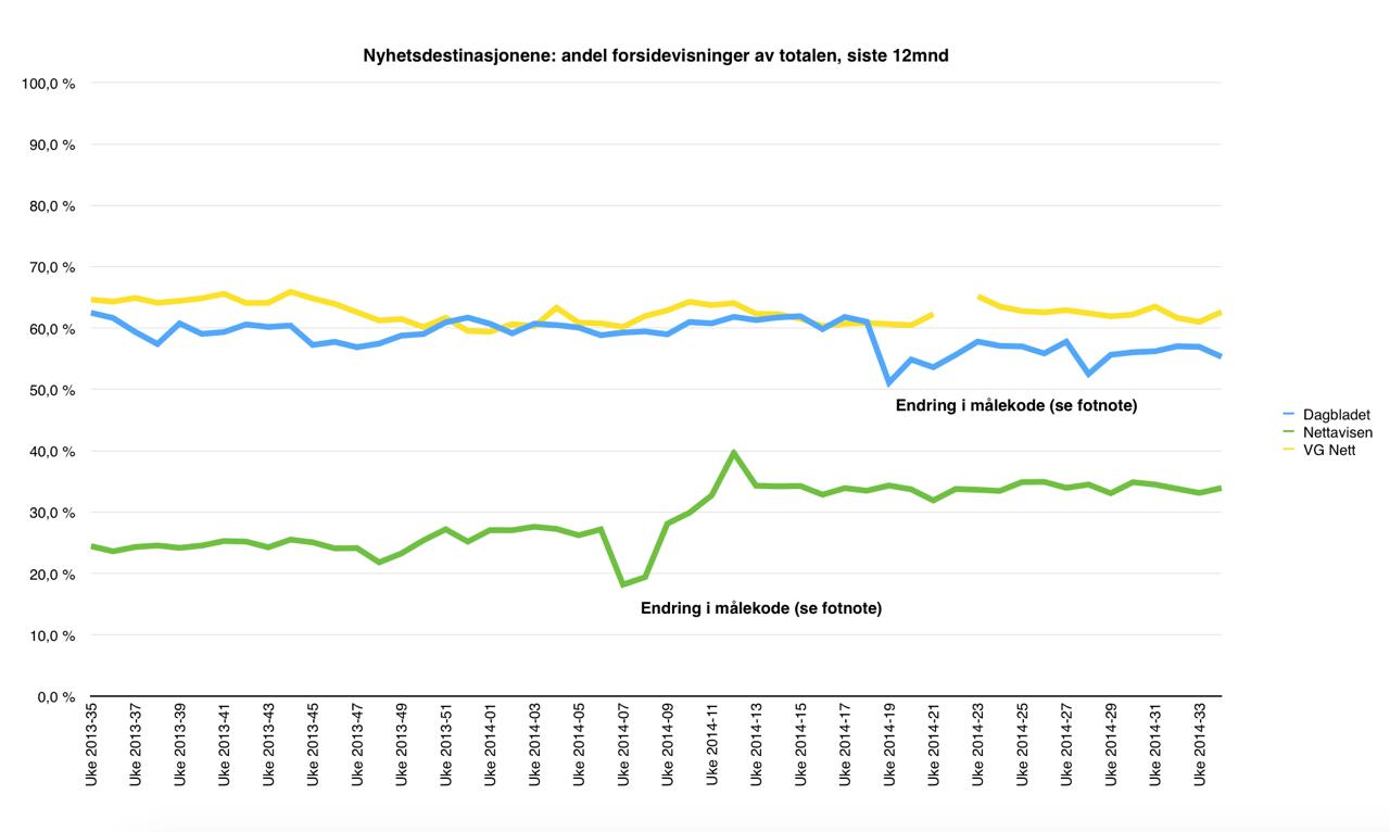 Nasjonale nettmedier - andel visninger av forsiden av totale visninger, uke 35-2013 til uke 33-2014 (kilde: tnslisten.no). Klikk for større versjon.