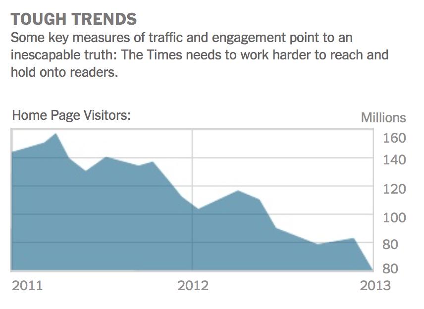 New York Times: Fallende trafikk til forsiden på nytimes.com.