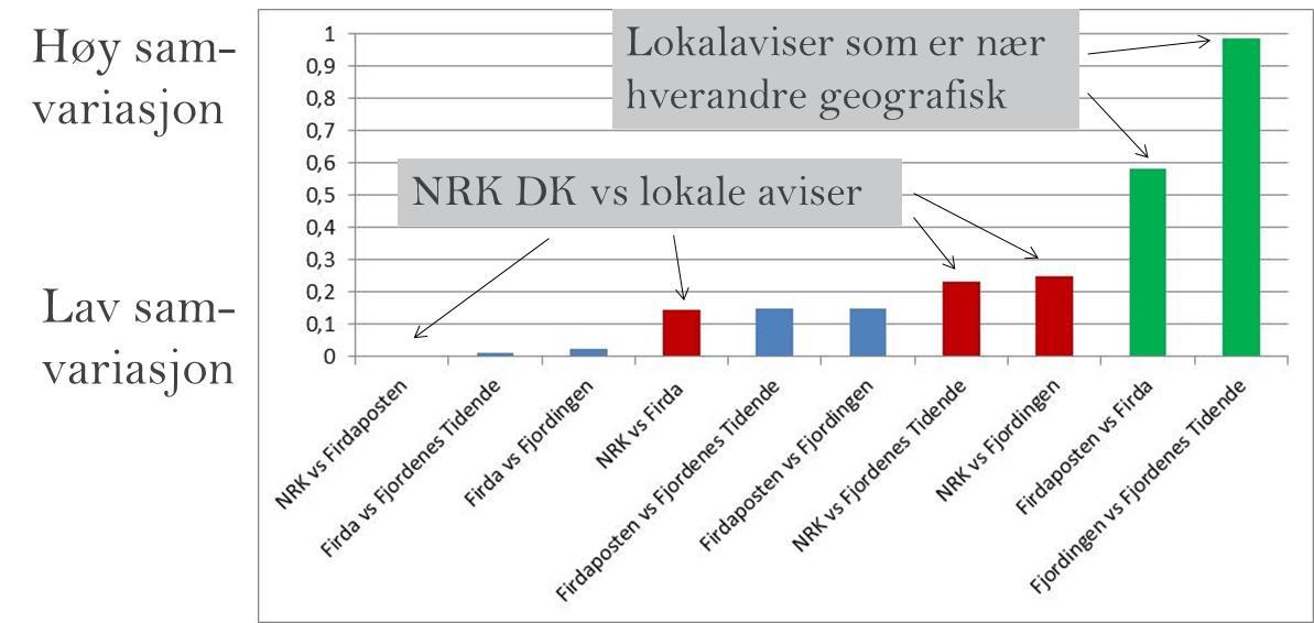 Figur 3: Samvariasjon (målt med korrelasjonskoeffisienter) mellom nettaviser i Sogn og Fjordane. Se Tabell 3.9 i SNF-rapporten.