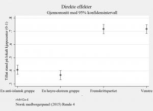 Demokratiske rettigheter og diskriminering. Funn fra tre survey-eksperimenter