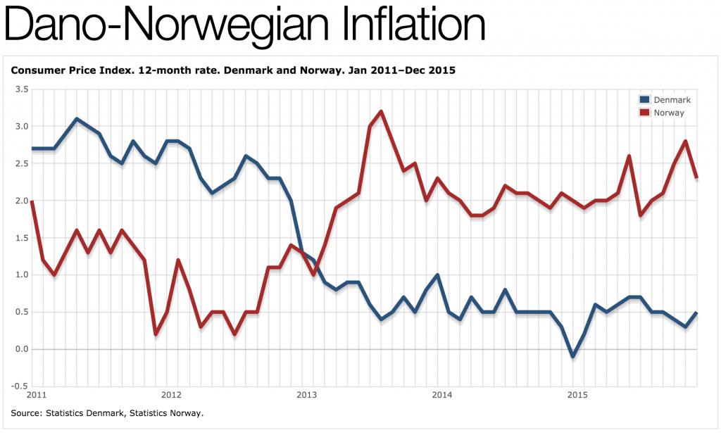 dansk_norsk_inflasjon