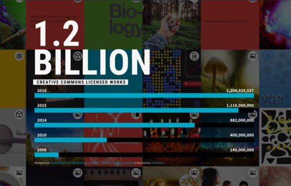 Flere verk, mer mangfold: Den globale digitale allmenningen er i sterk vekst