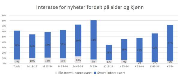 Folk som er lite interessert i nyheter: Er oftere på nettet, stoler mindre på nyheter